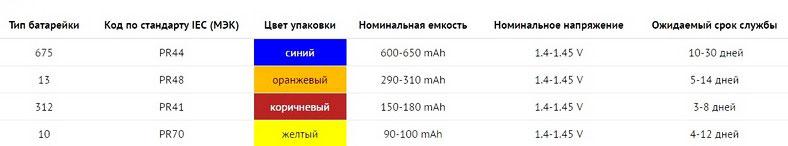 Таблица подбора батареек для слуховых аппаратов