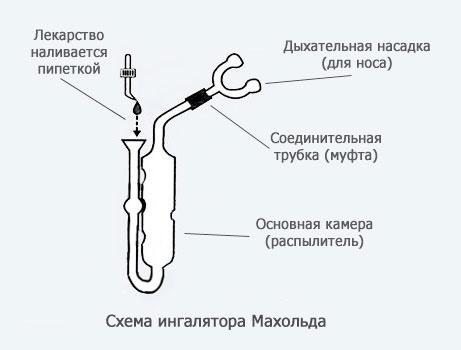 Как применять ингалятор Махольда